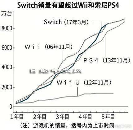 任天堂创12年来利润新高,Switch颠覆业界法则